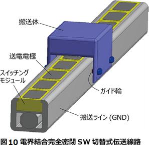 図 10 電界結合完全密閉SW切替式伝送線路.png