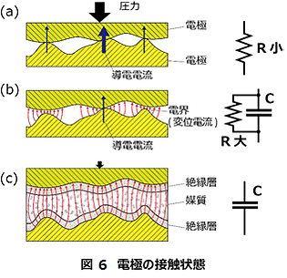 図 6 電極の接触状態.png