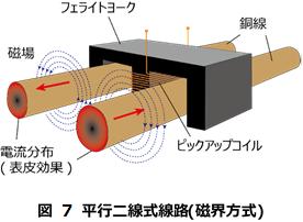 図 7 平行二線式線路(磁界方式).png