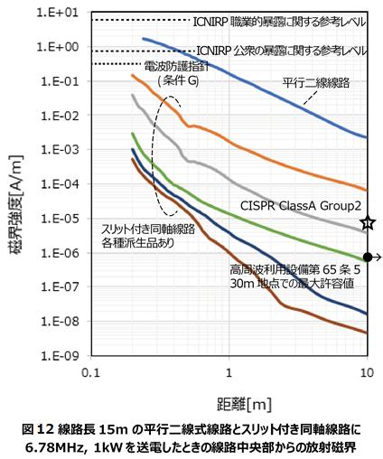 図 12 線路長15mの平行二線式線路とスリット付き同軸線路に6.78MHz,