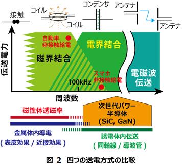 図 2 四つの送電方式の比較.png