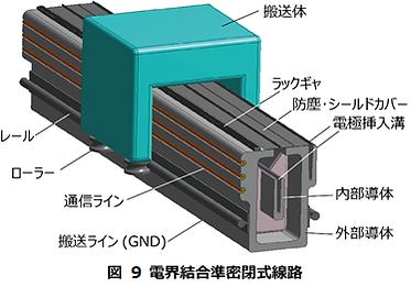 図 9 電界結合準密閉式線路.png
