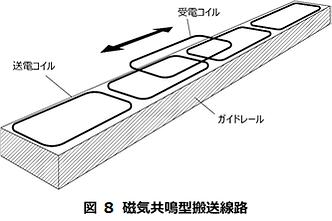 図 8 磁気共鳴型搬送線路.png