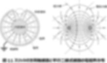 図 11 スリット付き同軸線路と平行二線式線路の電磁界分布.png