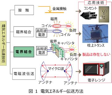 図 1 電気エネルギー伝送方法.png