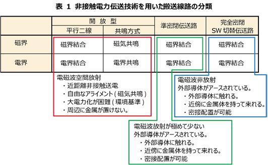 表 1 非接触電力伝送技術を用いた搬送線路の分類.png