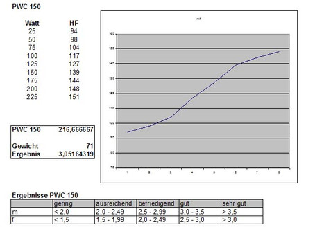 Ausdauertest - PWC Test