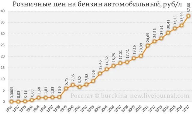 БЕНЗИН С 1991 ГОДА.jpg