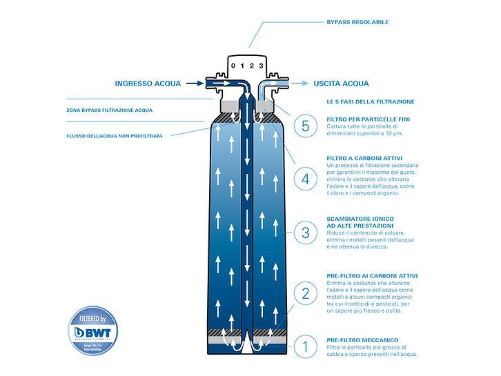 Infografica_Filtro_GROHE_Blue_IT_4_3_4_3