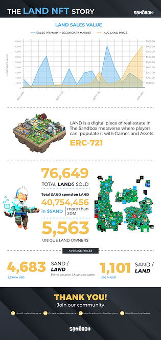 The LAND NFT Story.jpg