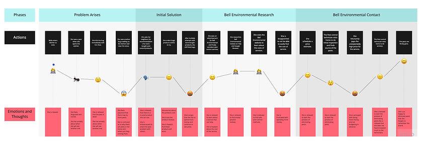 Kanban Framework - FD User Journey Map.j