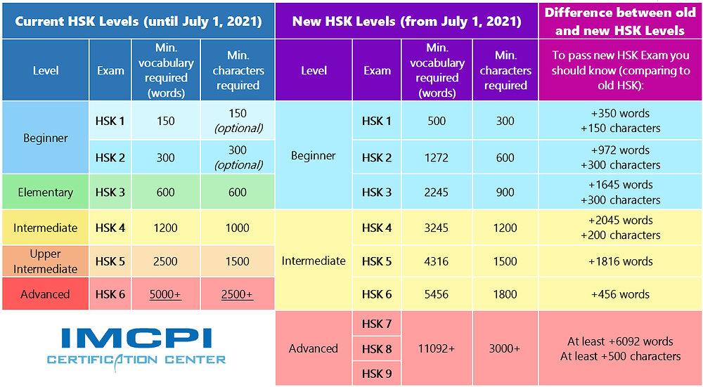 Old VS New HSK 2021 table.jpg