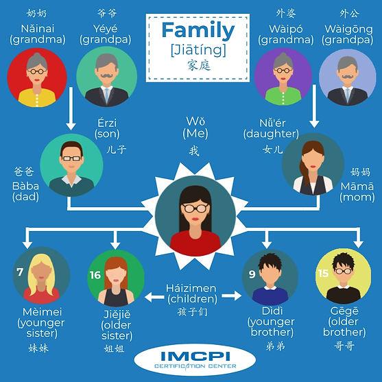 Family members in Chinese.jpg
