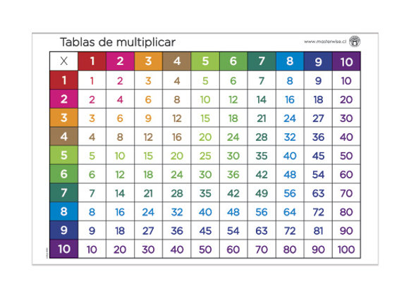 Sticker tablas de multiplicar