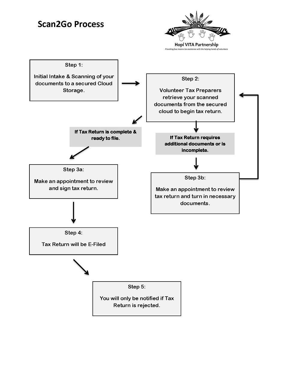 Scan2go Process Flow Chart.jpg
