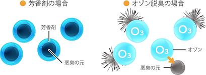 オゾンによる脱臭.png