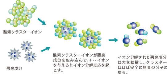 酸素クラスター脱臭原理