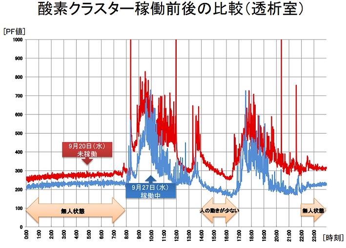 酸素クラスター除菌脱臭装置稼働前後の比較/ニオイ.PNG