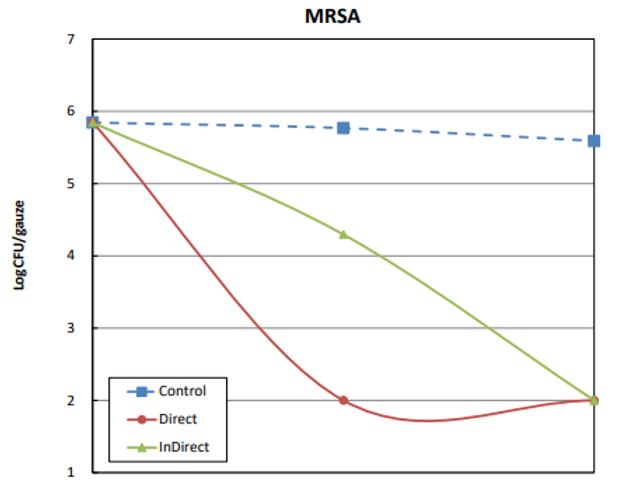 除菌実験結果グラフ.png