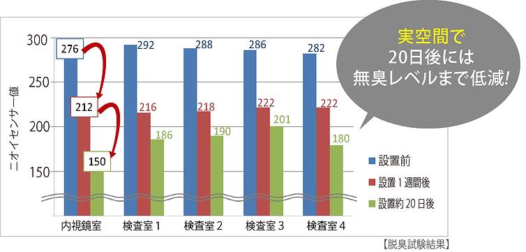 静岡県某総合病院の内視鏡室/脱臭試験結果.png
