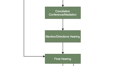 Property Settlement Proceedings Flowchart