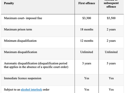 Offences and penalties related to driving under the influence of alcohol and drugs in NSW.