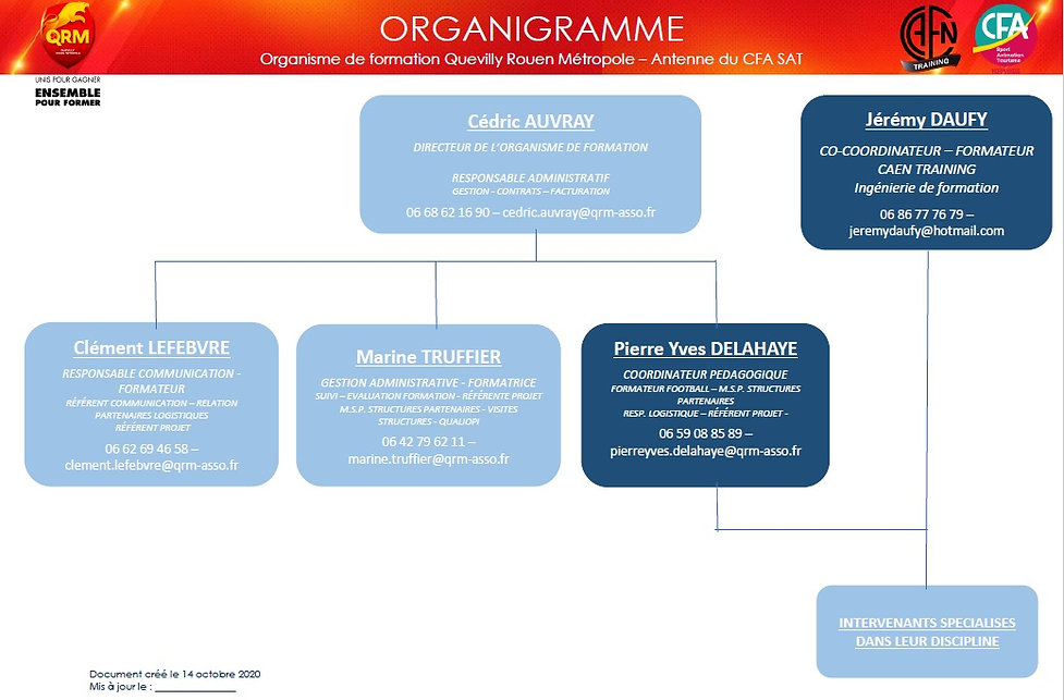 Organigramme BPJEPS QRM Formations