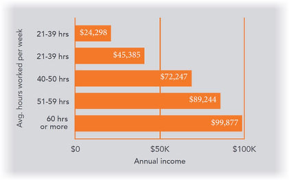 real estate agent income per hours worke