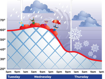 Weather Rollercoaster