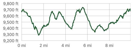 10M Elevation Profile.png