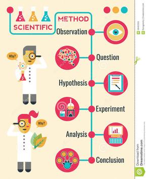 Devons-nous douter de la méthode scientifique?