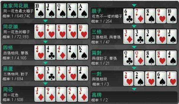 德州扑克大小
