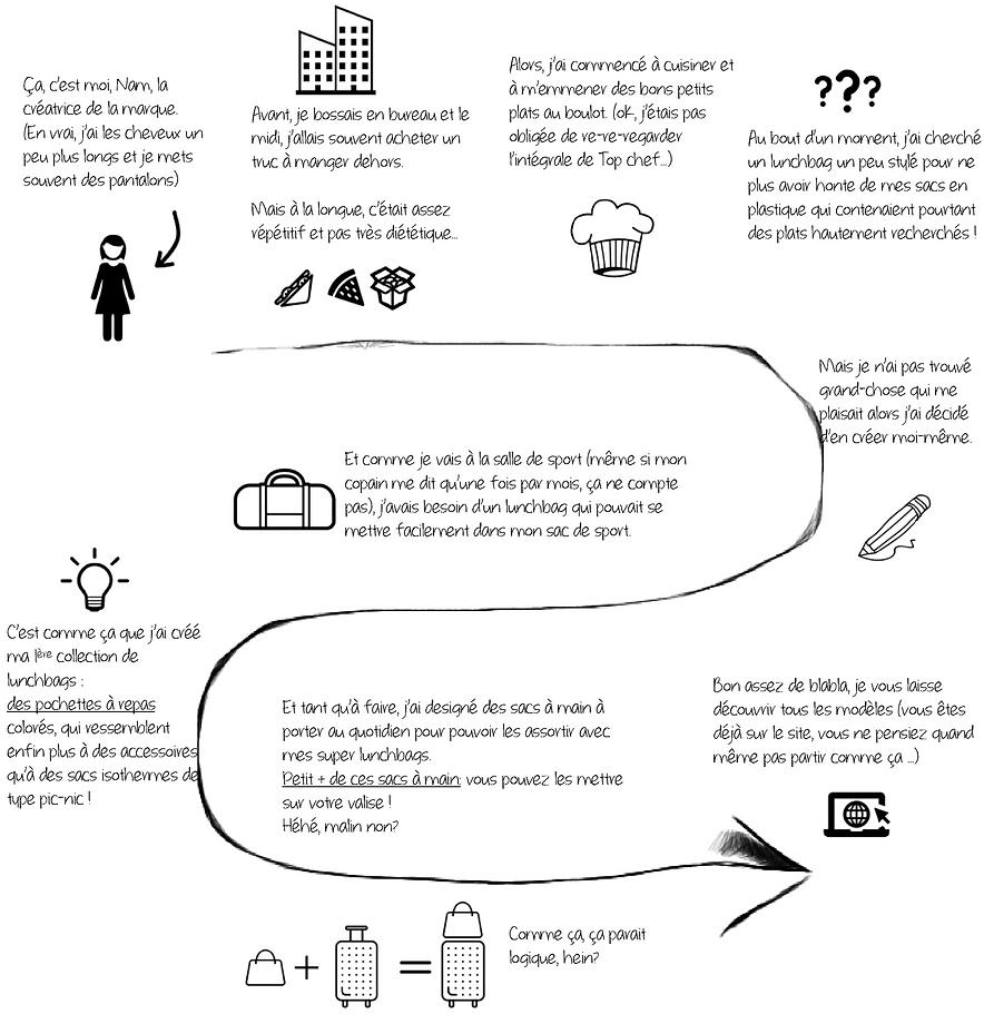 Infographie création lunchbag LE PANIER