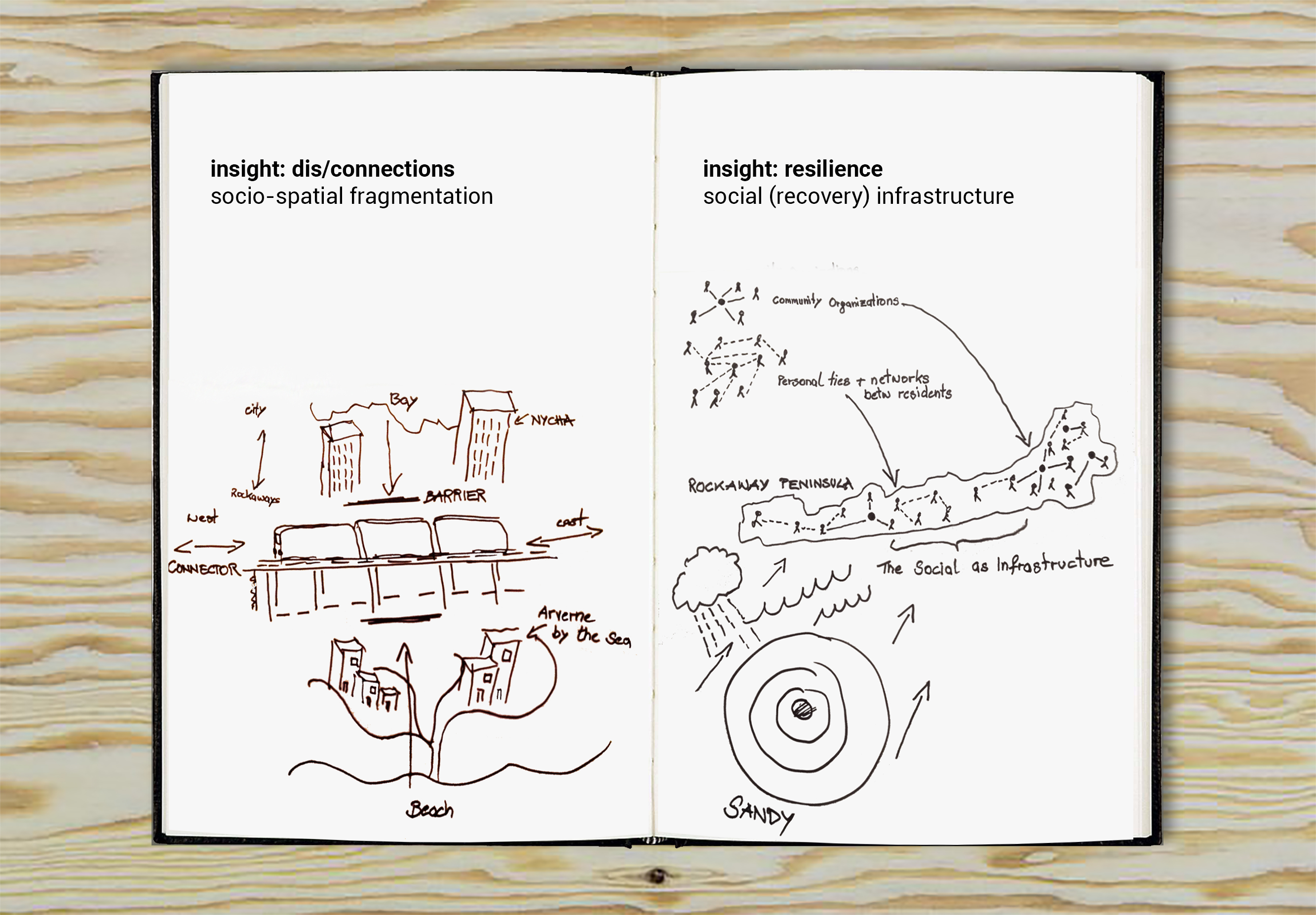 Sketching Research Insights