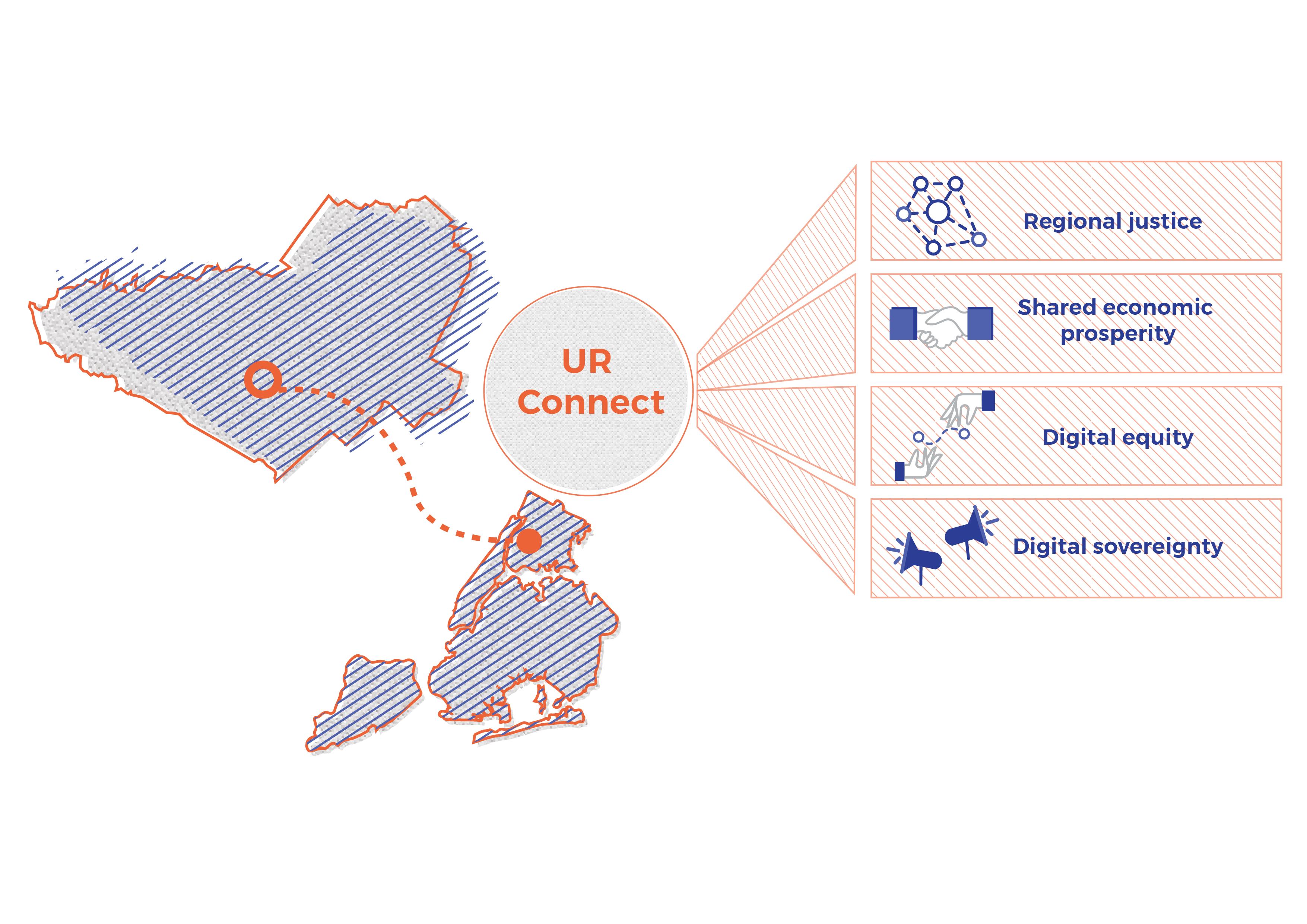 UR Connect Values