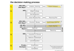 Mapping the Decision Making Process