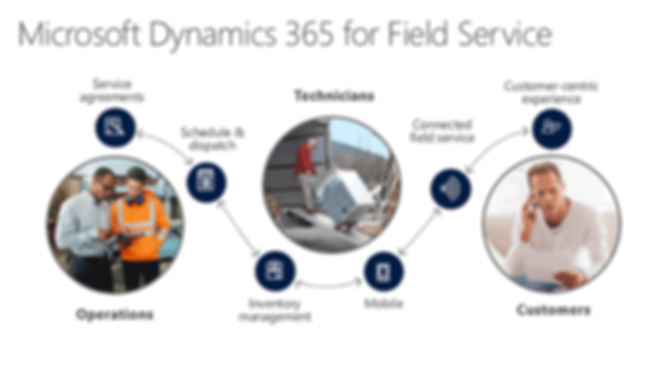 داينامكس 365 - شؤون الموظفين والرواتب