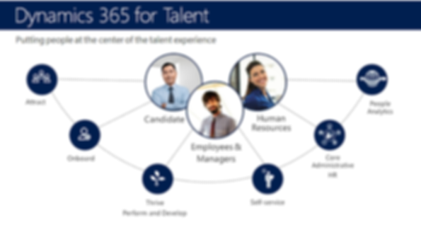 Dynamics 365 for Human Resources