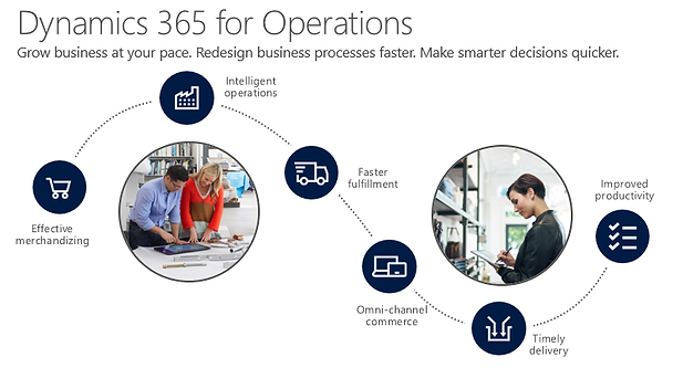 Dynamics 365 for Finance and Operations