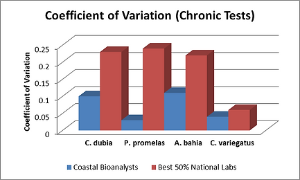 Coefficient of Variation differences