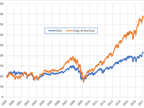 Approaching better-than-average returns in long term Investments