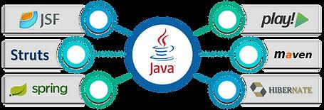 java frameworks.png