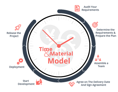 time&MaterialModel.png