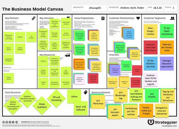 200610_Businessmodell Canvas.jpg
