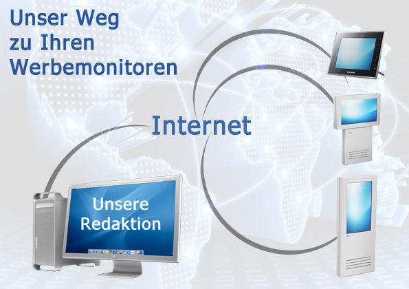 Hamburg digital signage Werbemonitor