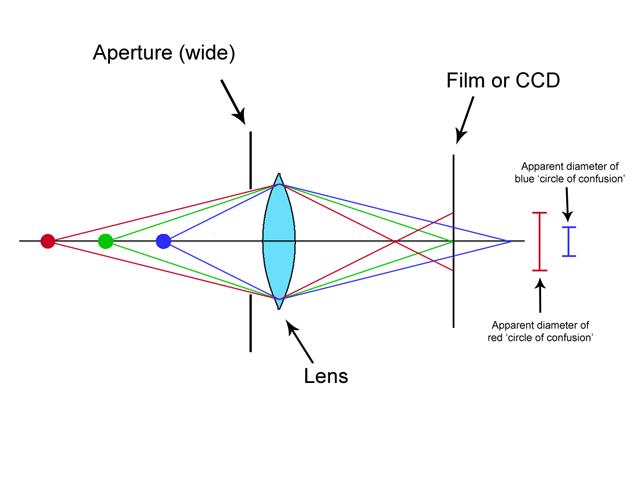 Simplified diagram of wide aperture