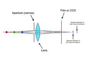 Simplified diagram of narrow aperture
