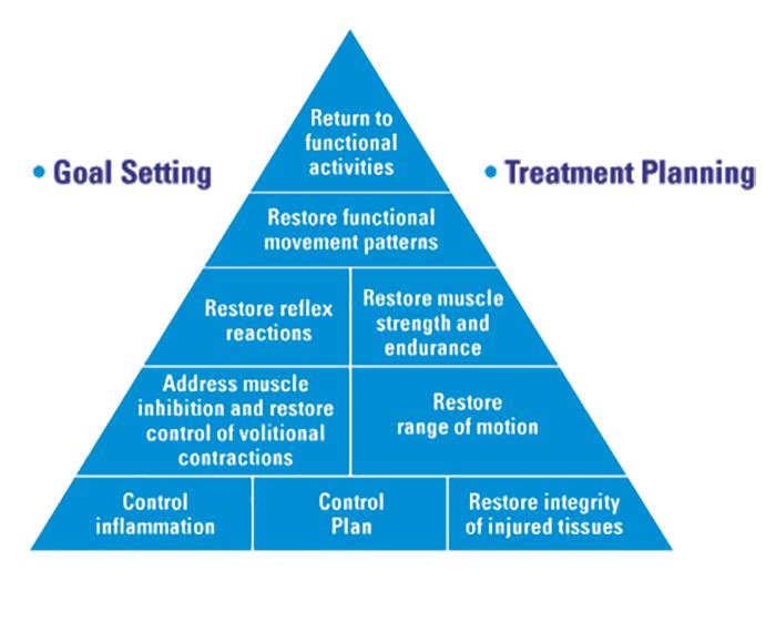 Pain Pyramid