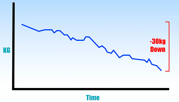 Weight loss graph.png