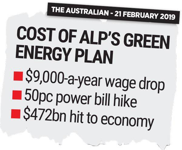 Cost of ALP'S Green Energy Plan